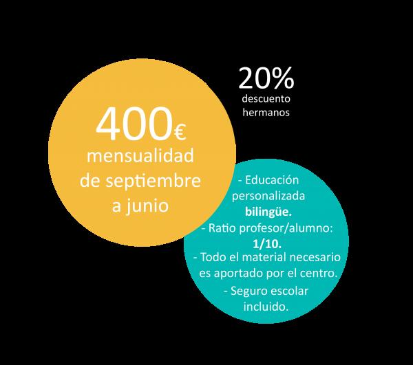 Precios y Tarifas Montessori Logroño